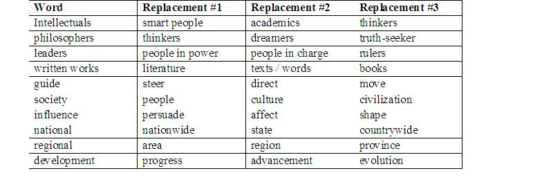 u.s history regents thematic essays Writing a thematic essay is a required component of every global history and geography regents thematic essay writing is possible us history regents.