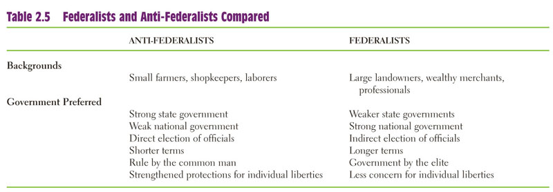 Federalist arguments and anti federalists essay