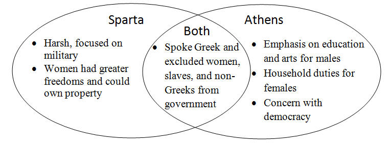 athens vs sparta extended essay Essays from bookrags provide great ideas for sparta essays and paper topics like essay i would pick athens because the athenian boys and girls were treated better than in sparta and they also got education, the people in athens favored people and athens had an assembly and the council of five.